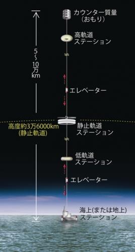 【宇宙エレベーター構造】