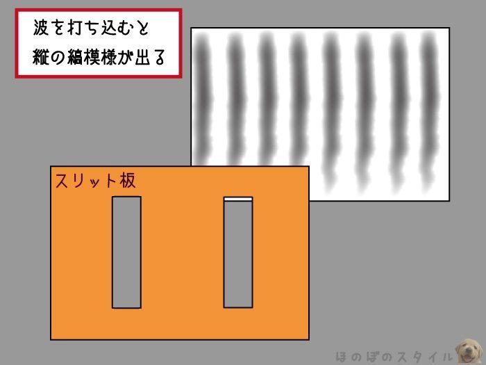 二重スリット実験 縦縞模様