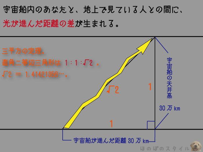 『写真 光の不思議②三平方の定理』