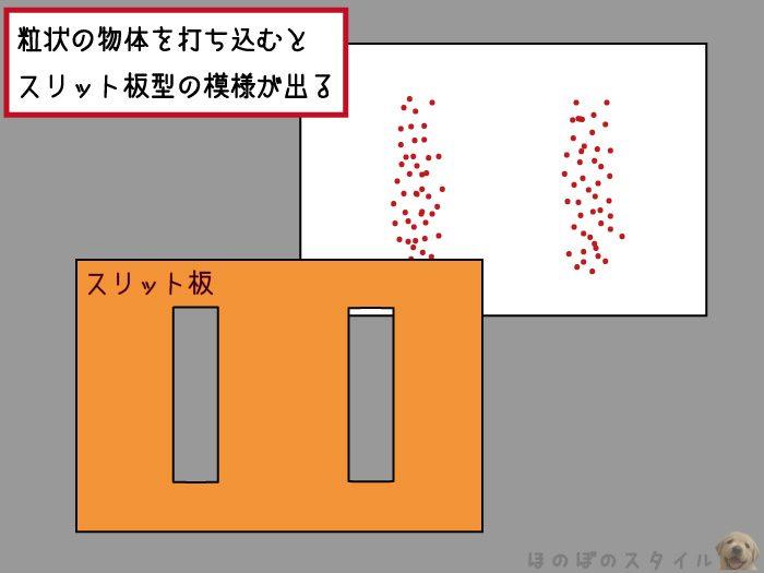 二重スリット実験 二重線模様