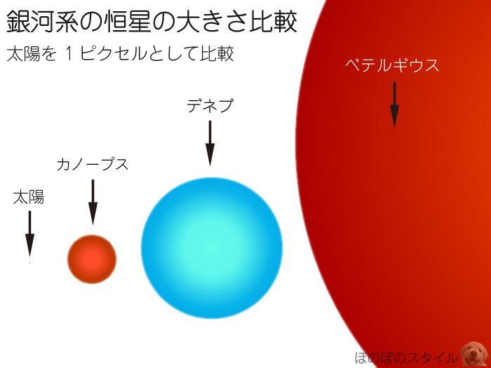 ベテルギウスの大きさがわかりやすい太陽との比較画像