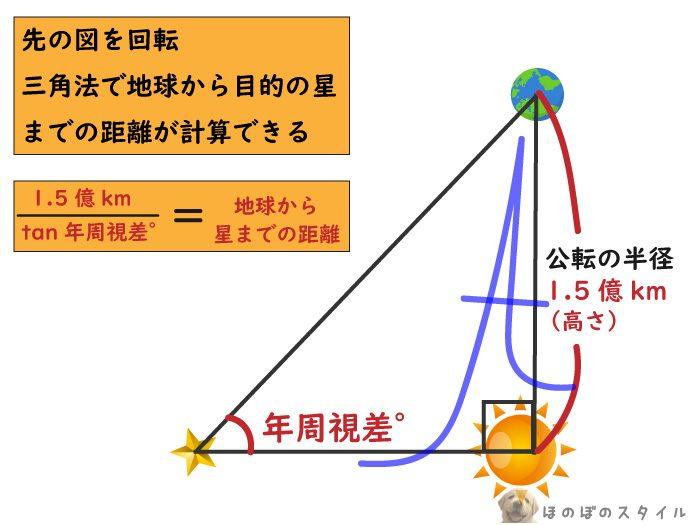 年周視差を使い星までの距離を測る方法3