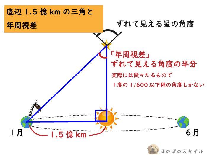 年周視差を使い星までの距離を測る方法2