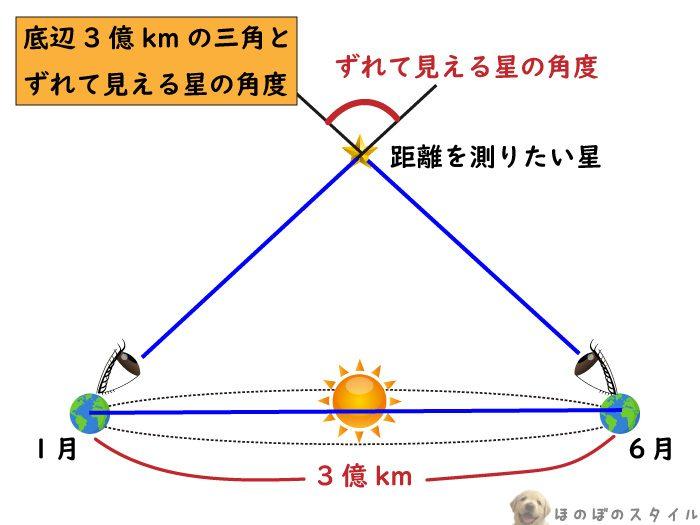 年周視差を使い星までの距離を測る方法1
