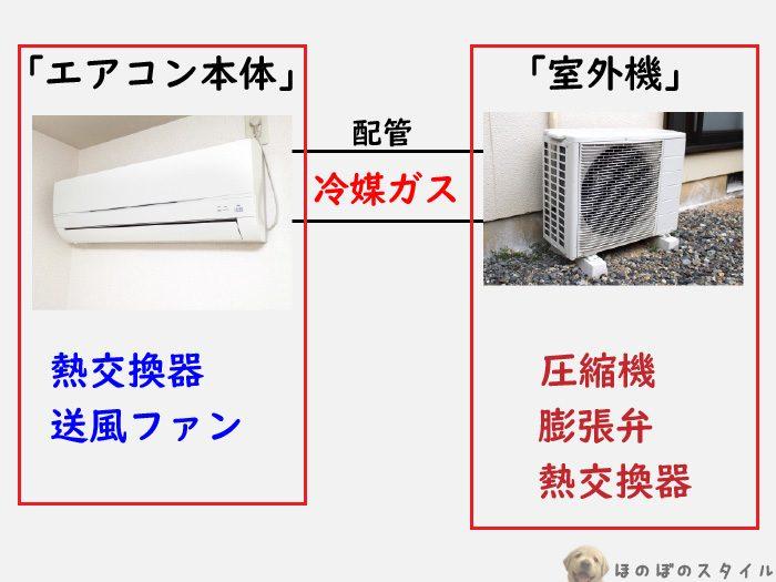エアコンの仕組み エアコン本体と室外機
