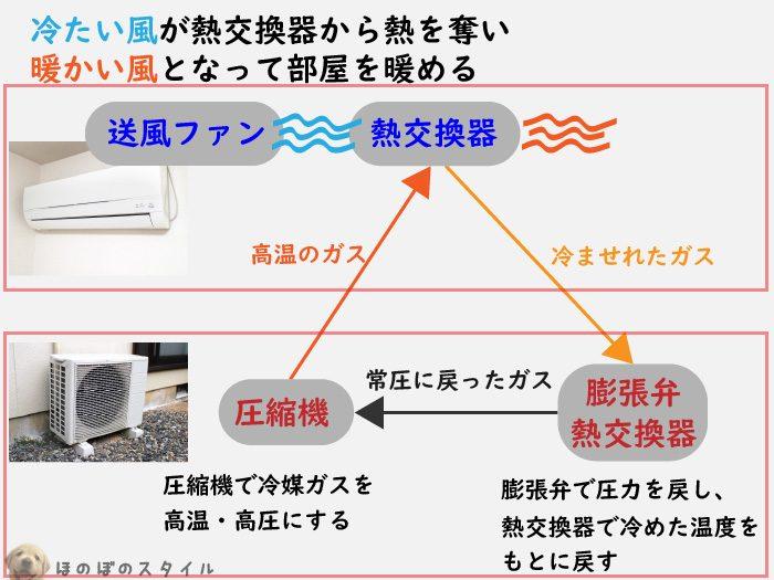 エアコンの仕組み 暖房の仕組み
