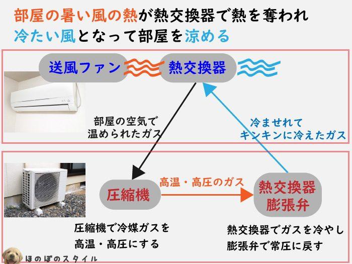エアコン 冷房の仕組み