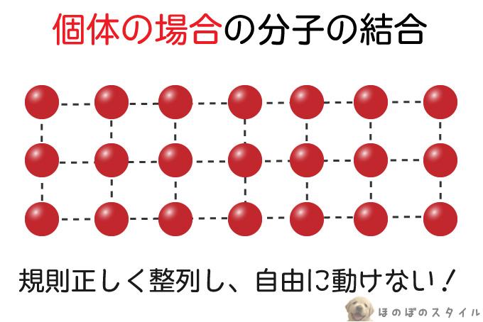 個体の場合の分子の様子