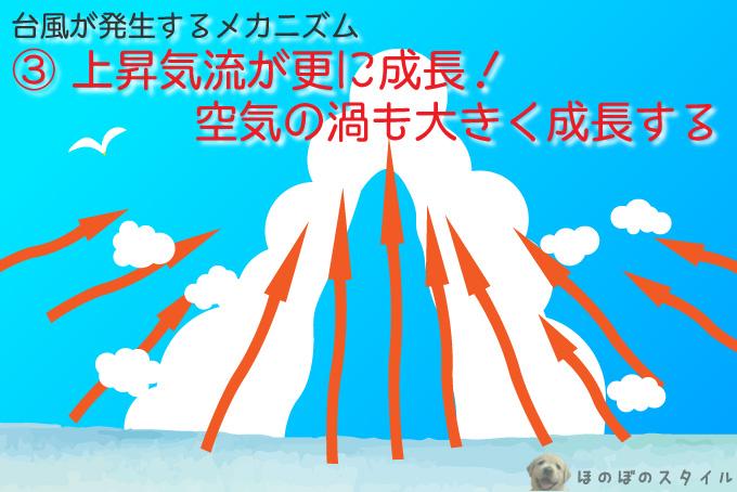 台風が発生するメカニズム~上昇気流・空気の渦は成長を続ける