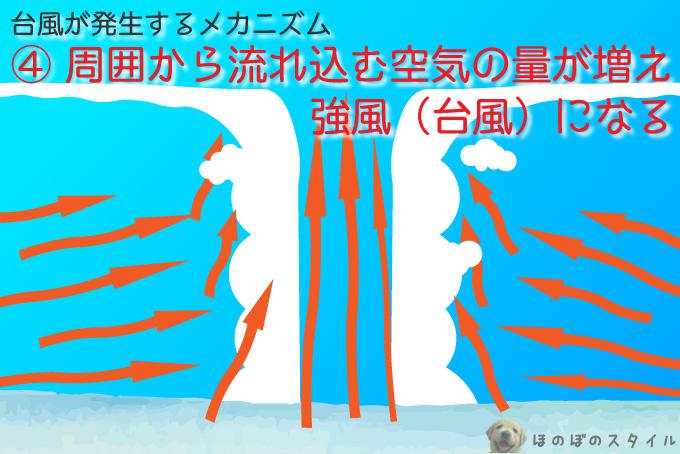 台風が発生するメカニズム~周囲から流れ込む空気の量が増え強風(台風)になる