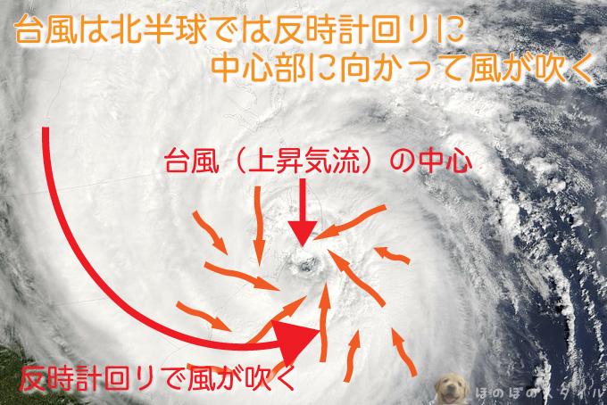 台風で一番風が強い場所は?~台風は北半球では反時計回りに風が吹く