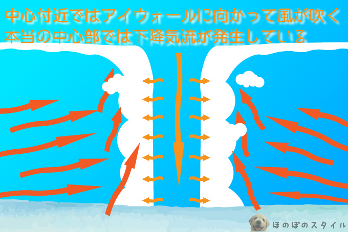 台風の目の中心は下降気流が発生している