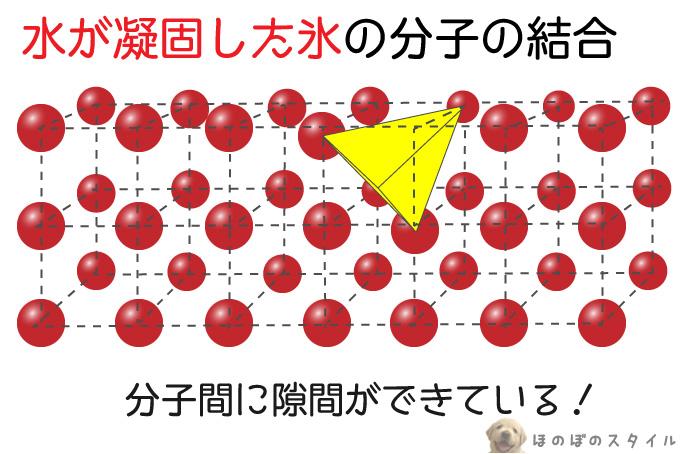 水が凝固した氷の分子の結合
