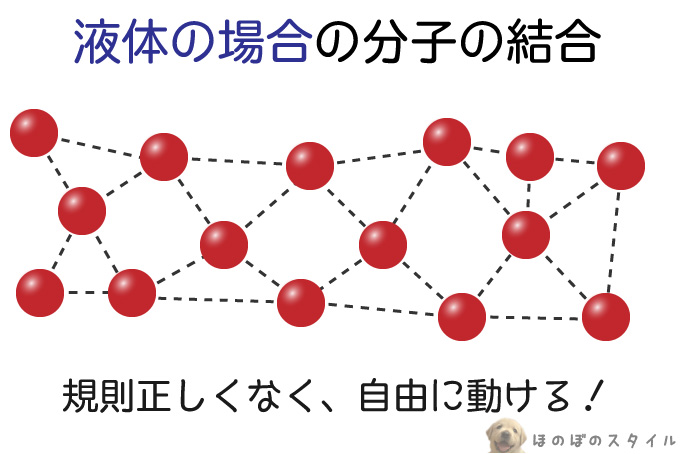 液体の場合の分子の様子