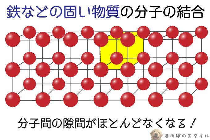 鉄などの固い物質の分子の結合
